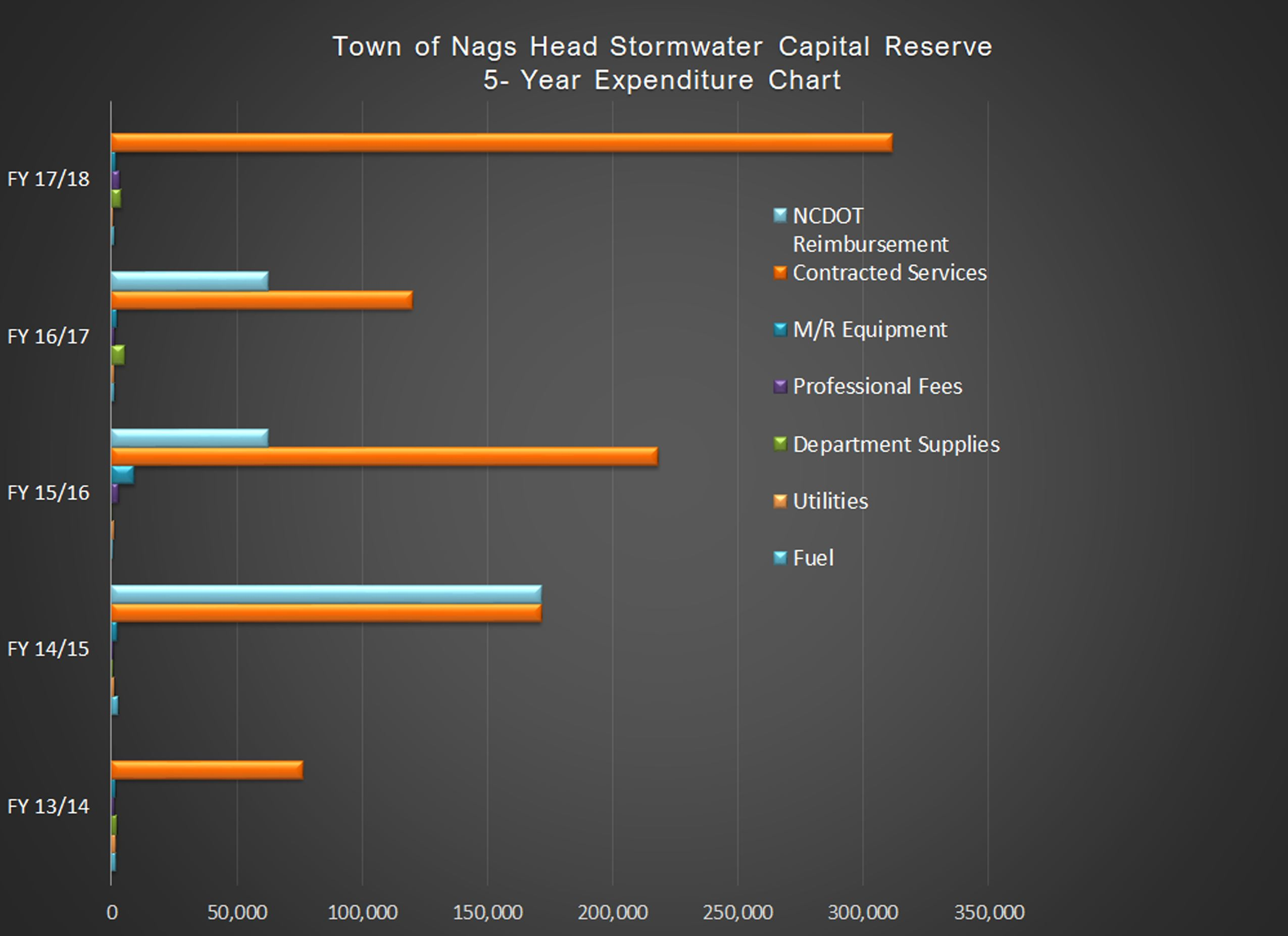 Stormwater Capital  Reserve Five Year Expenditure Plan